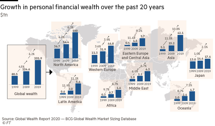 Growth in personal financial wealth over the past 20 years