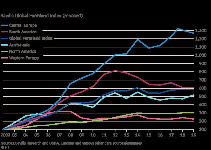Global farmland performance