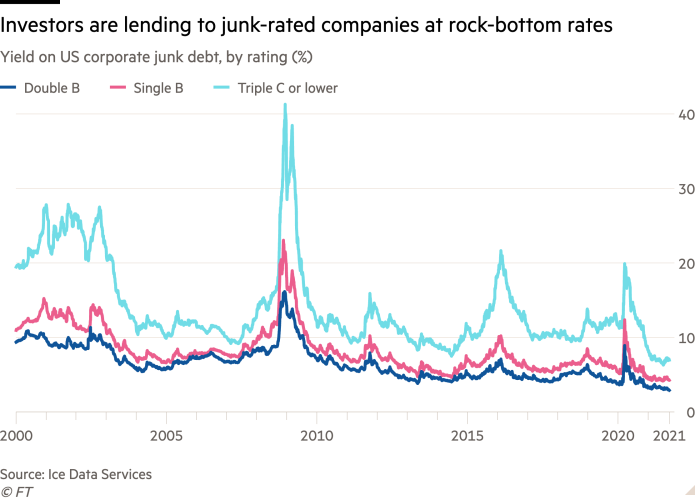 Line chart of yield on US corporate junk debt, by rating (%) showing Investors are lending to junk-rated companies at rock-bottom rates