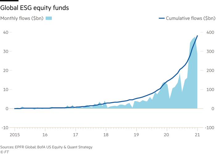 Global ESG equity funds