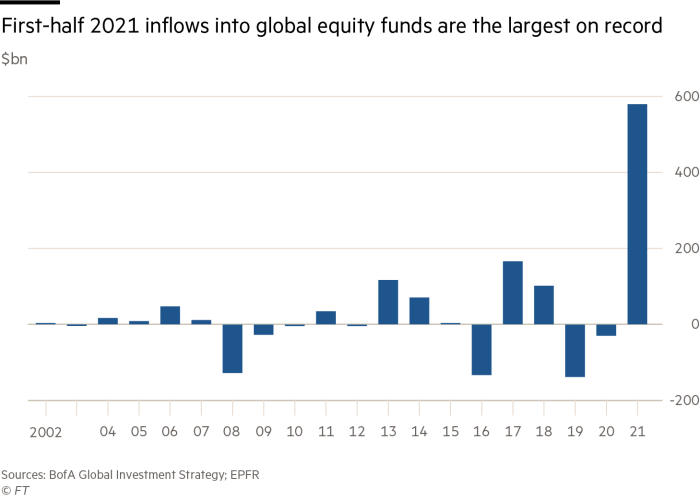 First-half 2021 inflows into global equity funds are the largest on record
