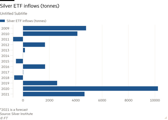 Bar chart of Untitled Subtitle showing Silver ETF inflows (tonnes)