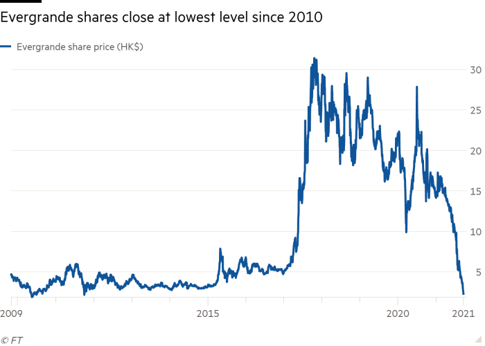 Line chart of  showing Evergrande shares close at lowest level since 2010
