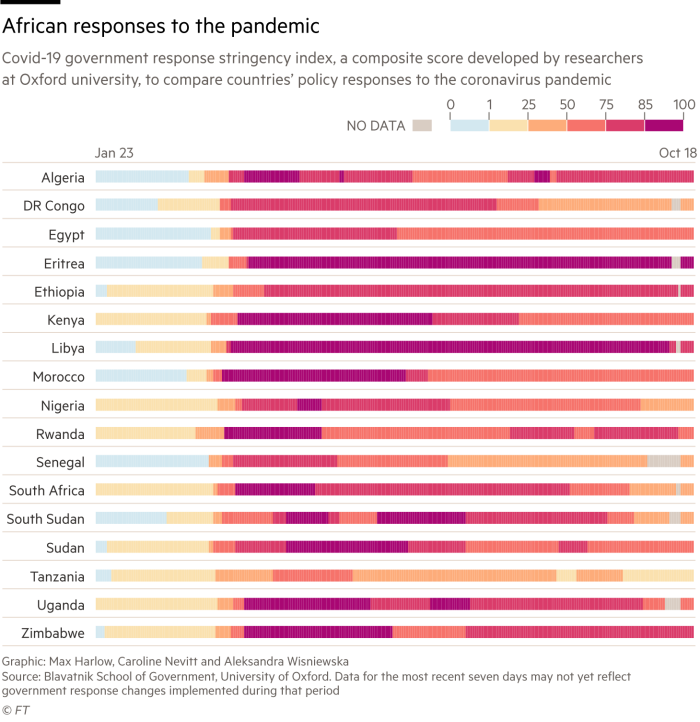 African responses to the pandemic, Covid-19 government response stringency index, a composite score developed by researchers at Oxford university, to compare countries' policy responses to the coronavirus pandemic