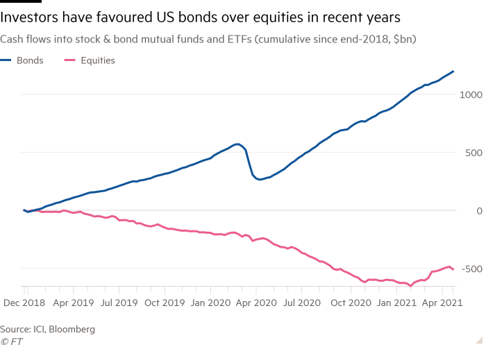 Line chart of Cash flows into stock & bond mutual funds and ETFs (cumulative since end-2018, $bn) showing Investors have favoured US bonds over equities in recent years