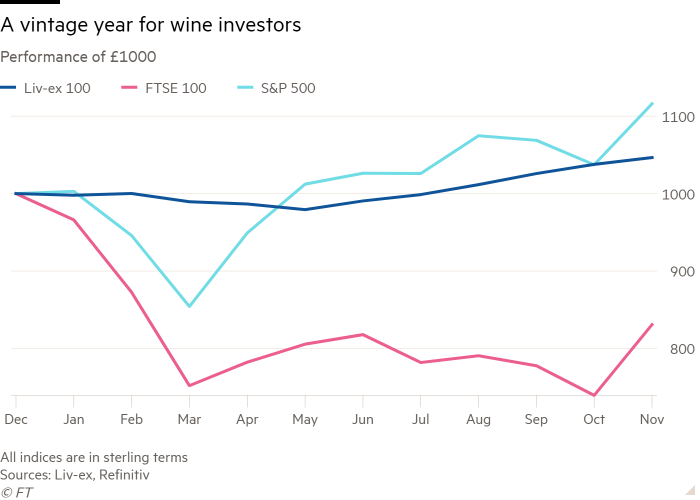 Line chart of how a £1,000 investment would have performed this year showing that it has been a vintage year for wine investors