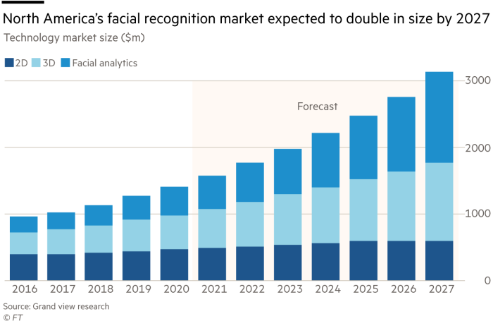 Chart shows North America's facial recognition market is expected to double in size by 2027