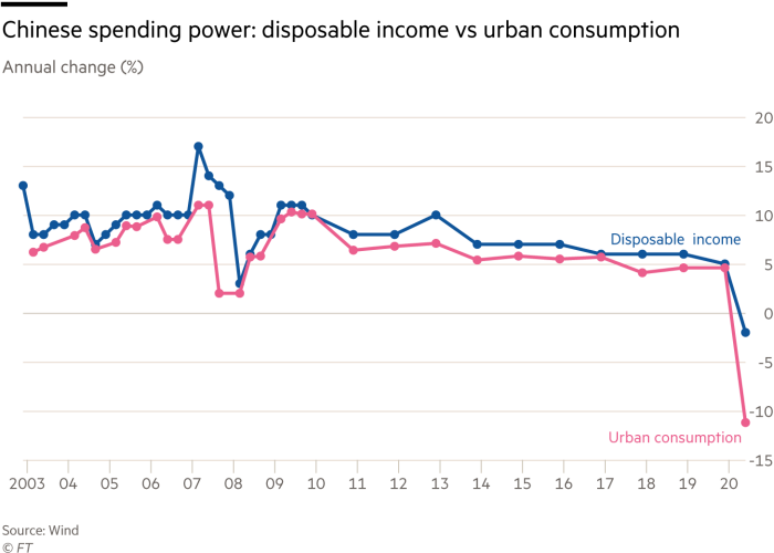 chart showing disposable income vs consumption, Annual change (%)