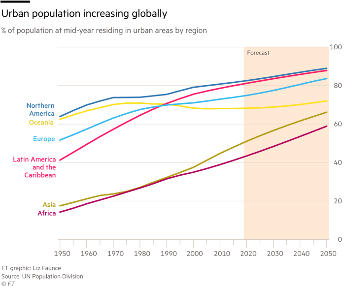 Urban population increasing globally, % of population at mid-year residing in urban areas by region