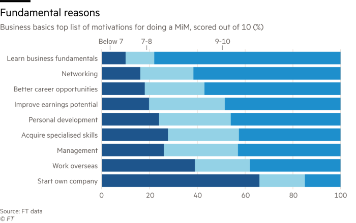 Chart showing business basics top list of motivations for doing a MiM, scored out of 10 (%)