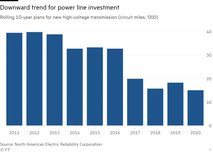 Column chart of Rolling 10-year plans for new high-voltage transmission (circuit miles, '000)  showing Downward trend for power line investment