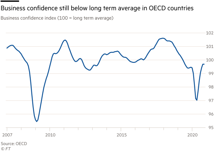 Chart showing Business confidence index
