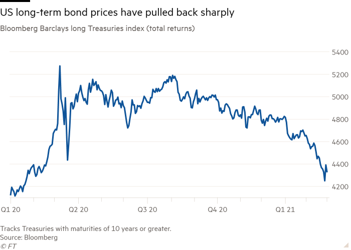Line chart of Bloomberg Barclays long Treasuries index (total returns) showing US long-term bond prices have pulled back sharply