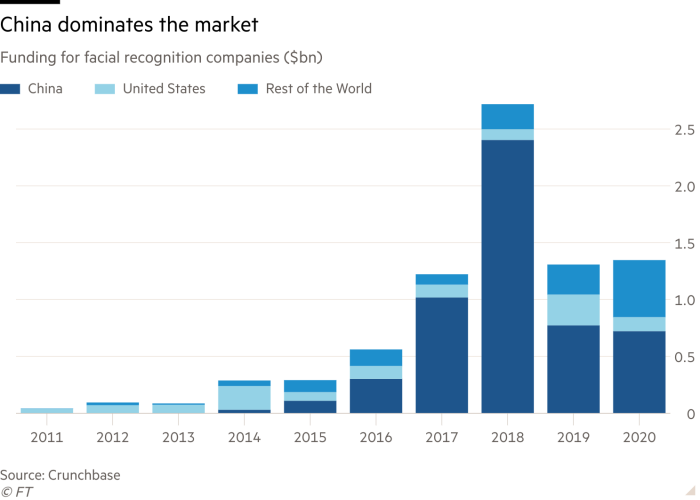 Column chart of funding for facial recognition companies ($bn) showing China dominates the market