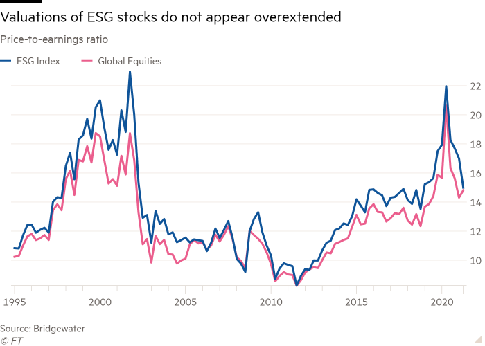 Line chart of Price-to-earnings ratio showing Valuations of ESG stocks do not appear overextended