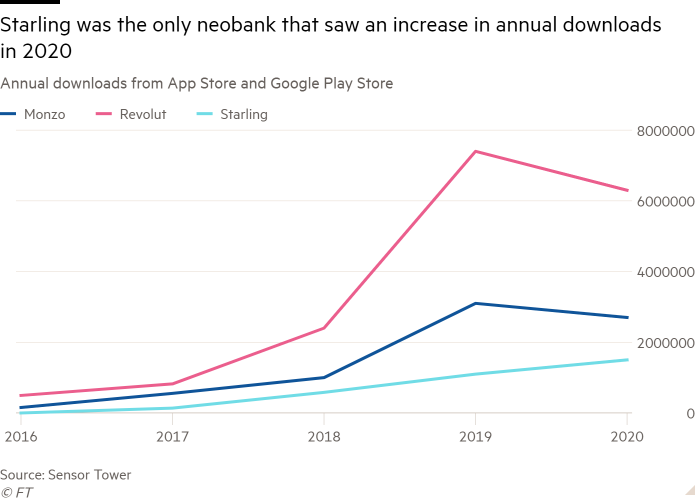 Line chart of Annual downloads from App Store and Google Play Store showing Starling was the only neobank that saw an increase in annual downloads in 2020