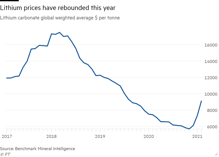 Line chart of Lithium carbonate global weighted average $ per tonne showing Lithium prices have rebounded this year