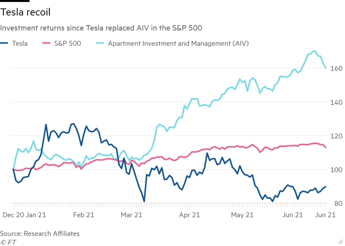 Line chart of Investment returns since Tesla replaced AIV in the S&P 500  showing Tesla recoil