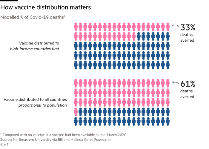Chart showing how the method of distributing a vaccine can affect the number of deaths averted. According to research from Northeastern University, if a vaccine had been available in mid March, nearly double the number of lives could have been saved by distributing the vaccine proportionally, according to population rather than to high income countries first