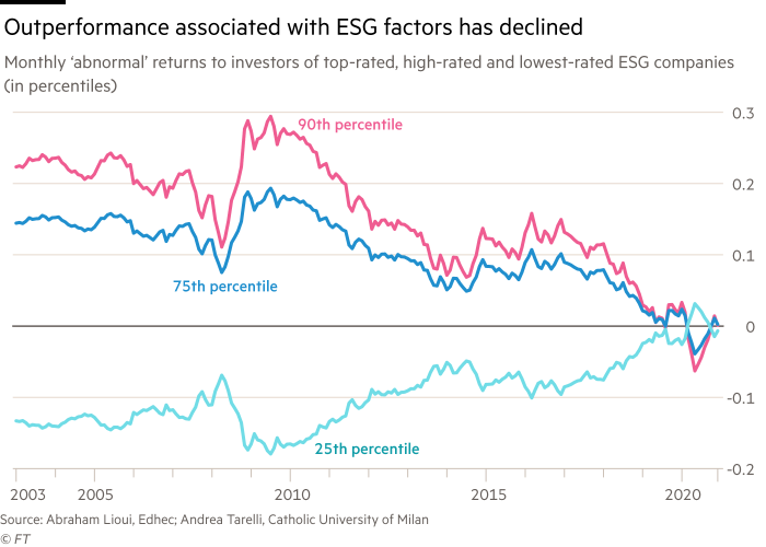Chart showing that outperformance associated with ESG factors has declined. Monthly 'abnormal' returns to investors of top-rated, high-rated and lowest-rated ESG companies (shown in percentiles), 2003 - 2020