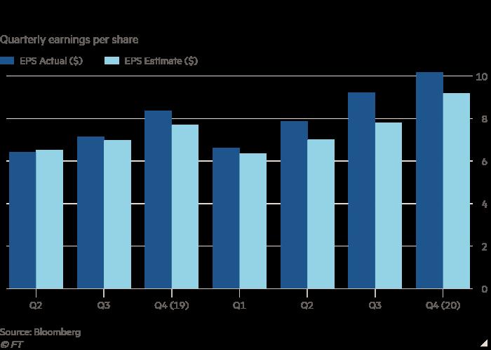 Column chart of Quarterly earnings per share  showing BlackRock extends earnings surprise streak