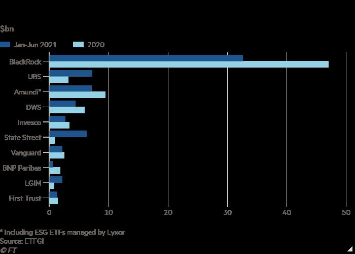 Bar chart of $bn showing Net inflows into ESG ETFs