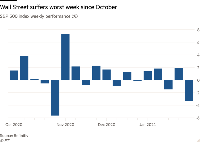 Column chart of S&P 500 index weekly performance (%) showing Wall Street suffers worst week since October