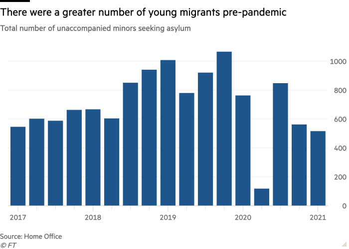 Column chart of Total number of unaccompanied minors seeking asylum showing There were a greater number of young migrants pre-pandemic
