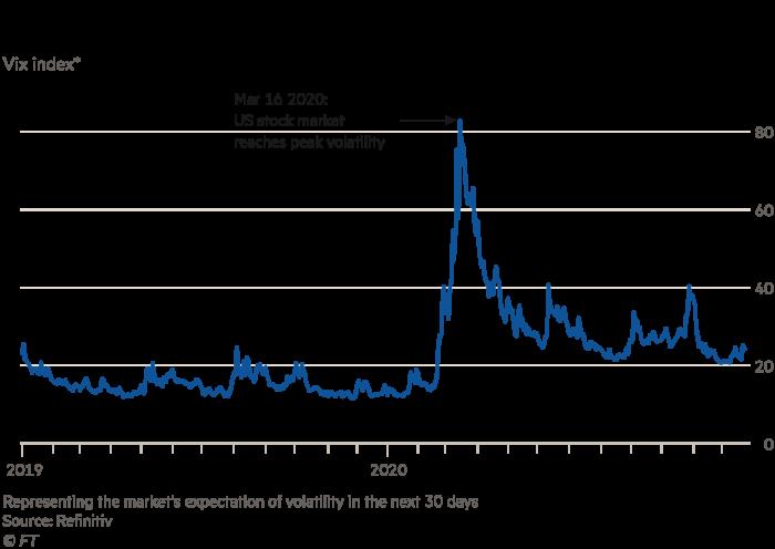 Chart showing Vix index