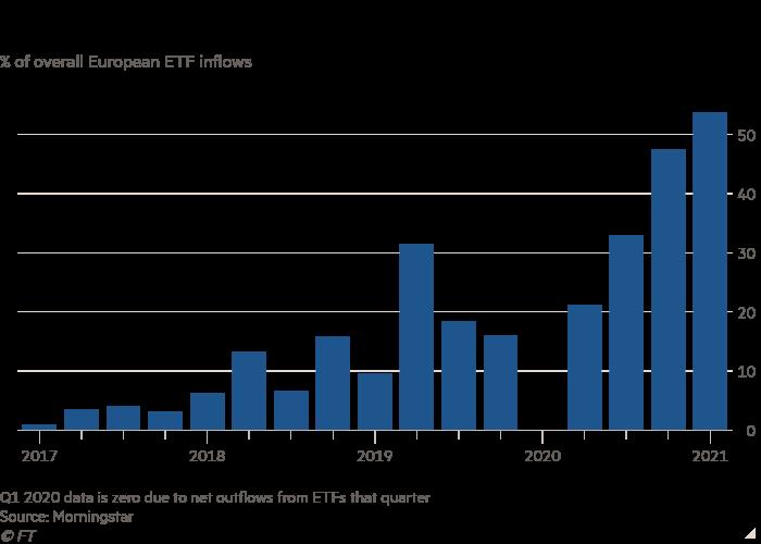 Column chart of % of overall European ETF inflows showing European ESG ETF inflows