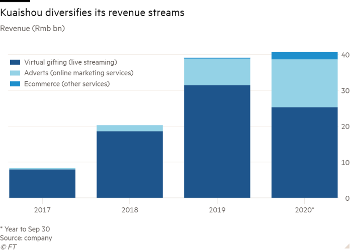 Column chart of Revenue (Rmb bn) showing Kuaishou diversifies its revenue streams