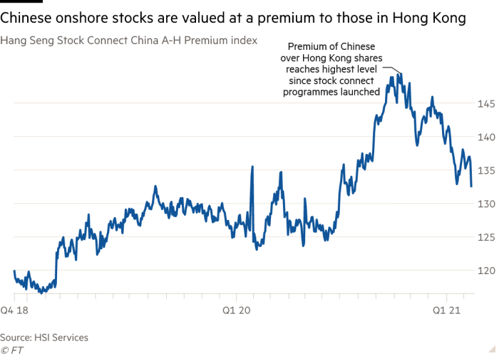 Line chart of Hang Seng Stock Connect China A-H Premium index showing Chinese onshore  stocks are valued at a premium to those in Hong Kong