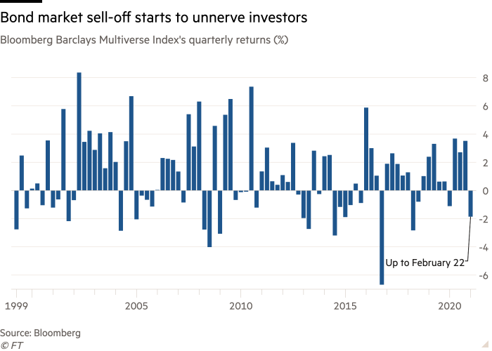 Column chart of Bloomberg Barclays Multiverse Index's quarterly returns (%) showing Bond market sell-off starts to unnerve investors