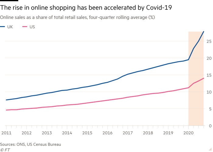 Line chart of Online sales as a share of total retail sales, four-quarter rolling average (%) showing The rise in online shopping has been accelerated by Covid-19