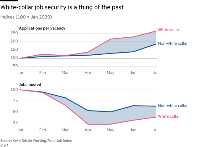 Chart showing how, compared with non-white collar jobs since the start of 2020, white collar jobs have seen far more applications per vacancy and fewer jobs posted