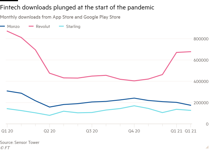 Line chart of Monthly downloads from App Store and Google Play Store showing Fintech downloads plunged at the start of the pandemic