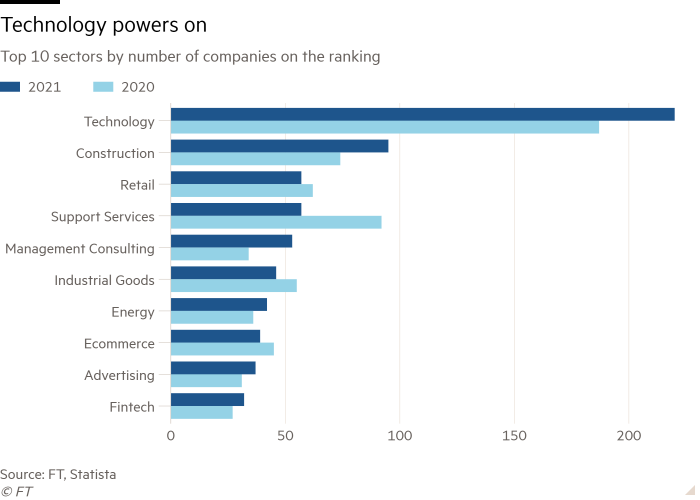 Bar chart of Top 10 sectors by number of companies on the ranking showing Technology powers on