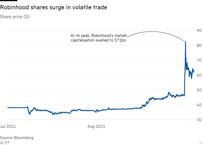 Line chart of Share price ($) showing Robinhood shares surge in volatile trade