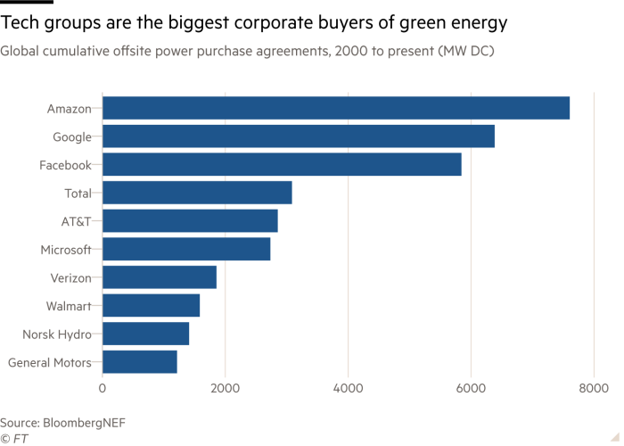 Bar chart showing global cumulative offsite power purchase agreements from 2000 to present in MW DC