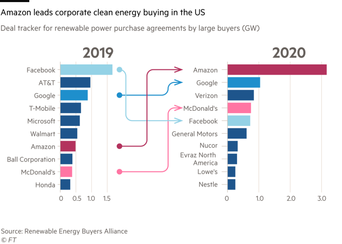 Bar chart showing deal trackers for renewable power purchase agreements by large buyers for 20-19 and 2020 in gigawatts