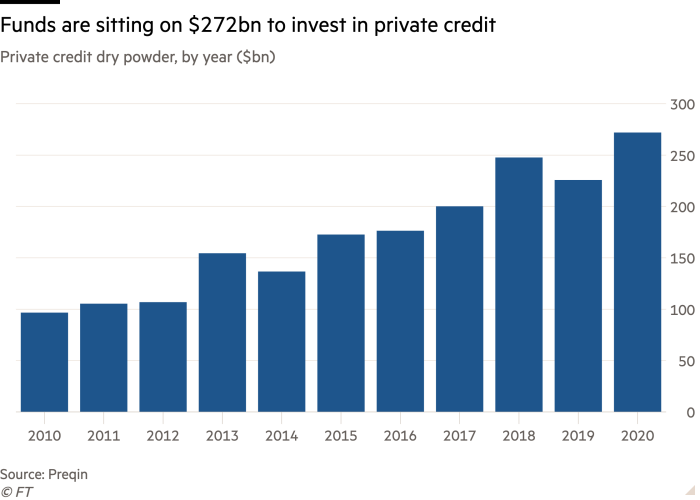 Column chart of Private credit dry powder, by year ($bn) showing Funds are sitting on $272bn to invest in private credit