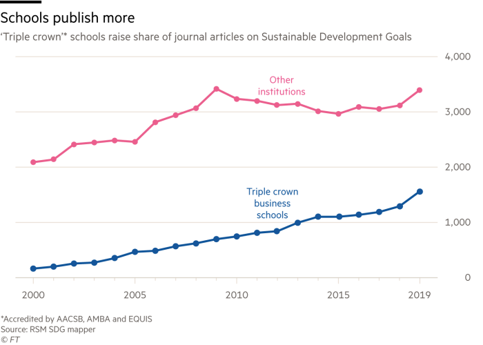 Chart showing that 'Triple crown' schools raise share of journal articles on Sustainable Development Goals