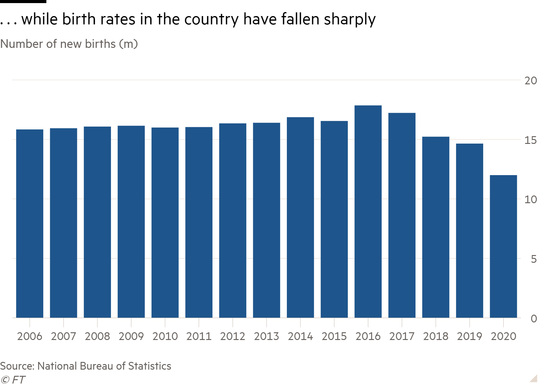 Column chart of Number of new births (m) showing ... while birth rates in the country have fallen sharply