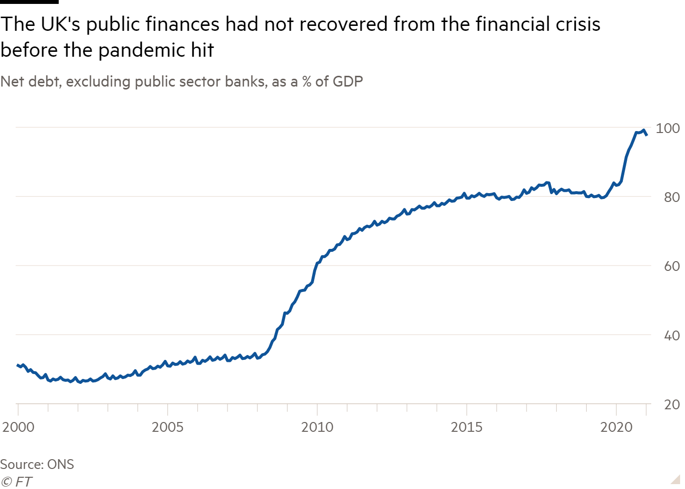 Line chart of Net debt, excluding public sector banks, as a % of GDP showing The UK's public finances had not recovered from the financial crisis before the pandemic hit
