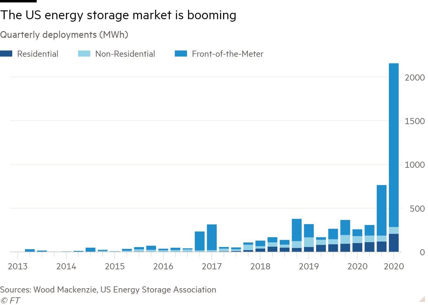 Column chart of Quarterly deployments (MWh) showing The US energy storage market is booming
