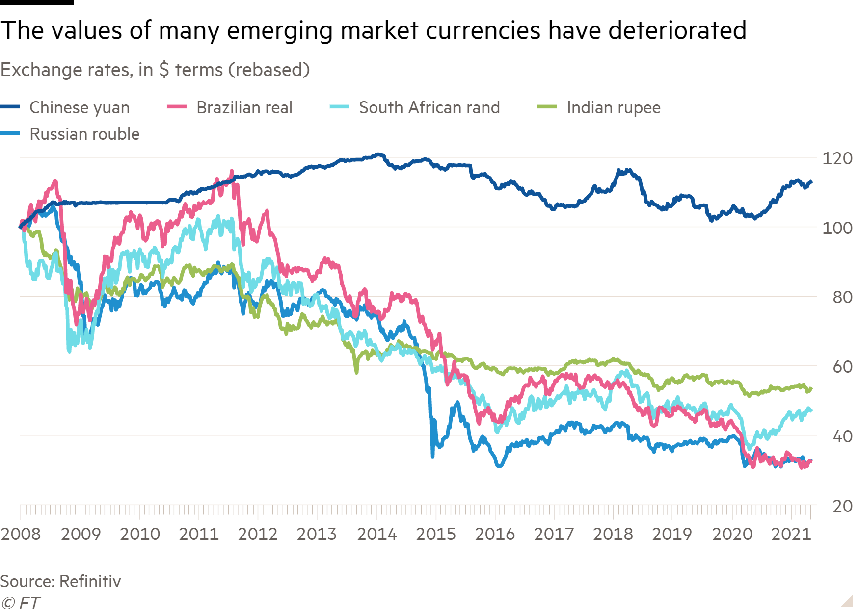 Line chart of Exchange rates, in $ terms (rebased) showing The values of many emerging market currencies have deteriorated