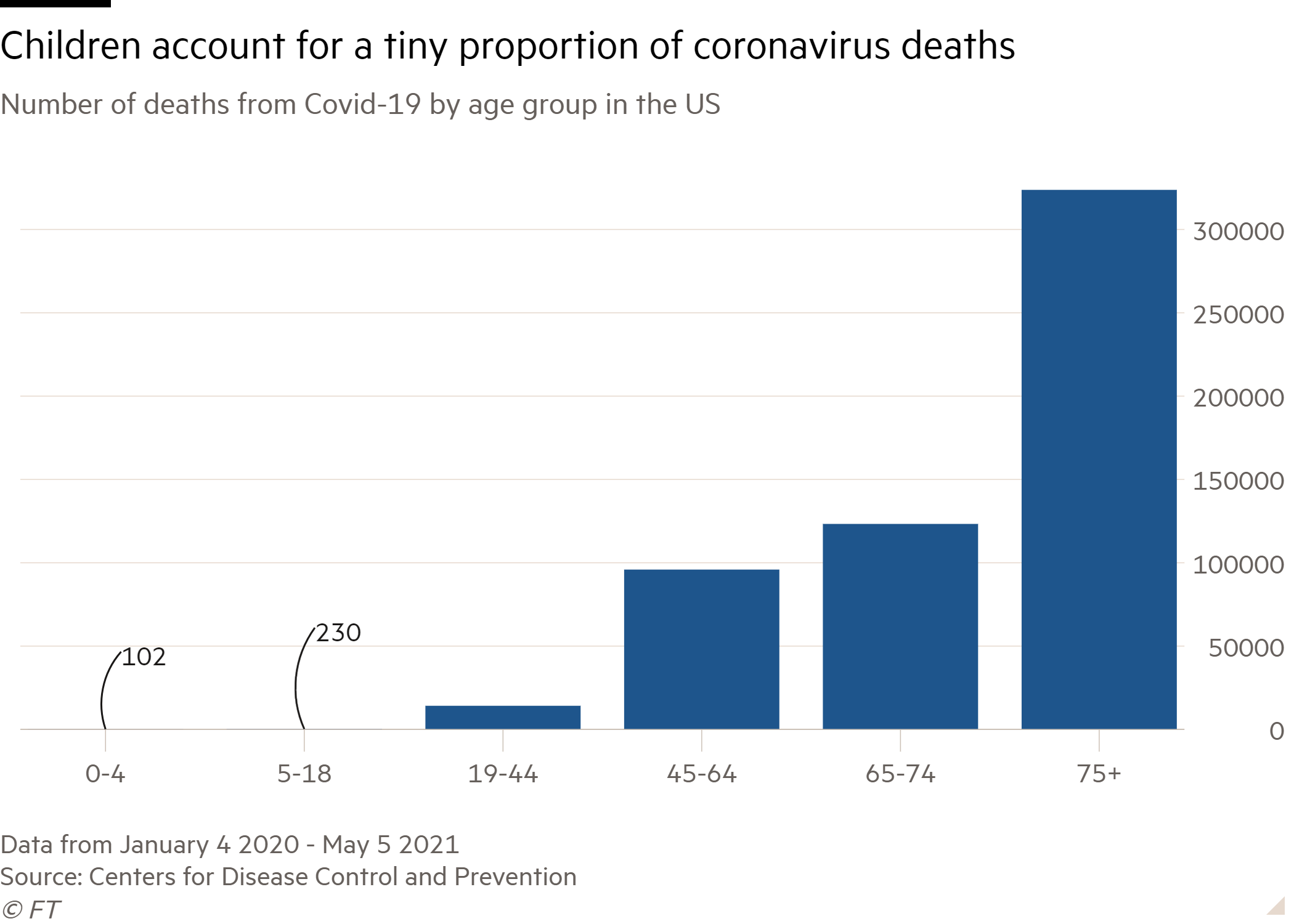 Column chart of Number of deaths from Covid-19 by age group in the US showing Children account for a tiny proportion of coronavirus deaths
