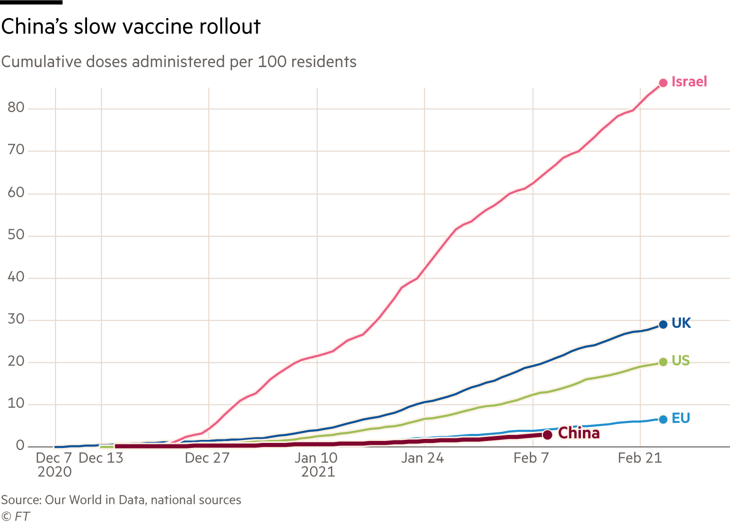 China's slow vaccine rollout. Chart showing cumulative doses administered per 100 residents. Israel leads the world with 86 doses per 100 people as of Feb 24. China has only managed 2.9 doses per 100 people as of Feb 9