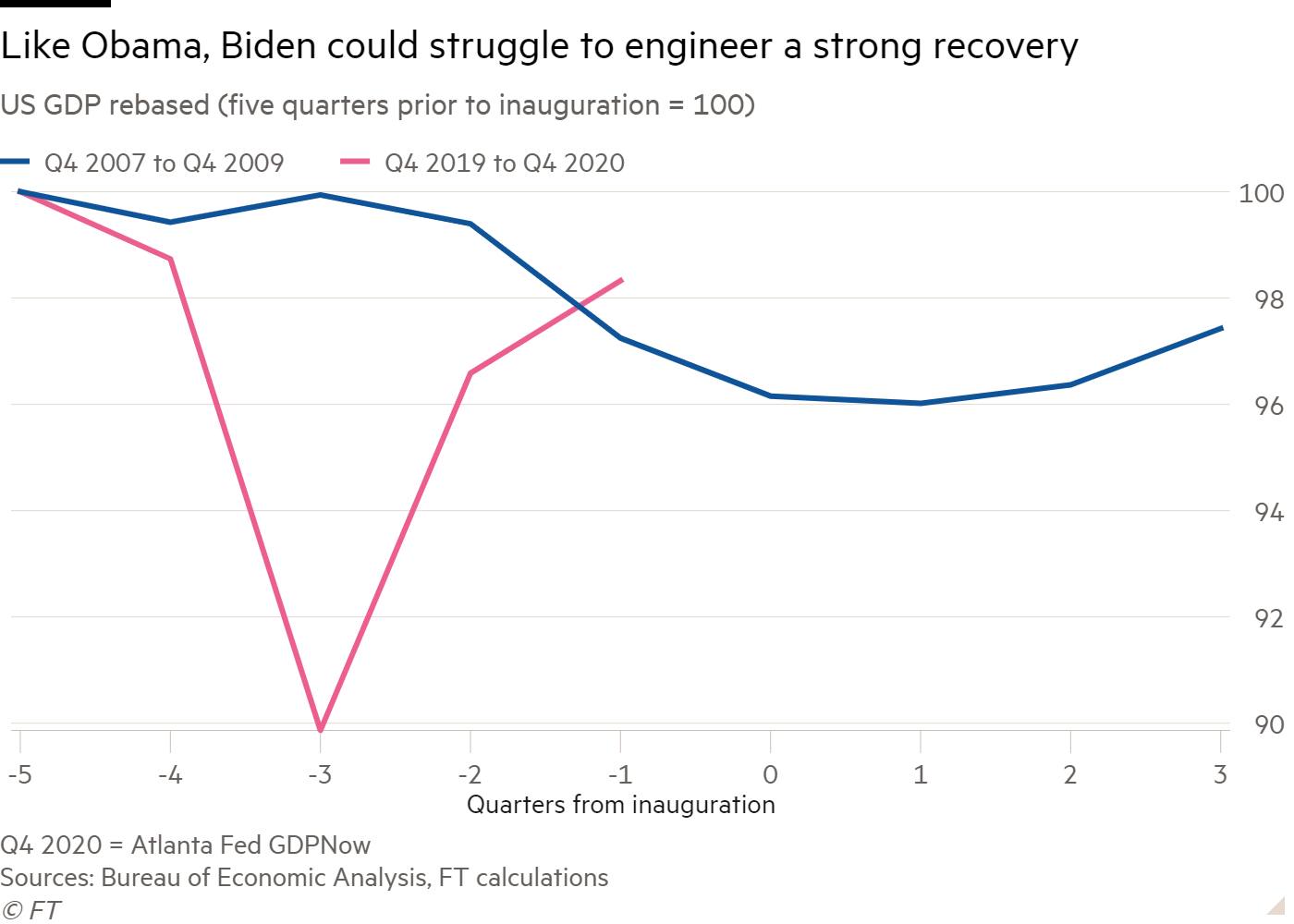 Line chart of US GDP rebased (five quarters prior to inauguration = 100) showing Like Obama, Biden could struggle to engineer a strong recovery
