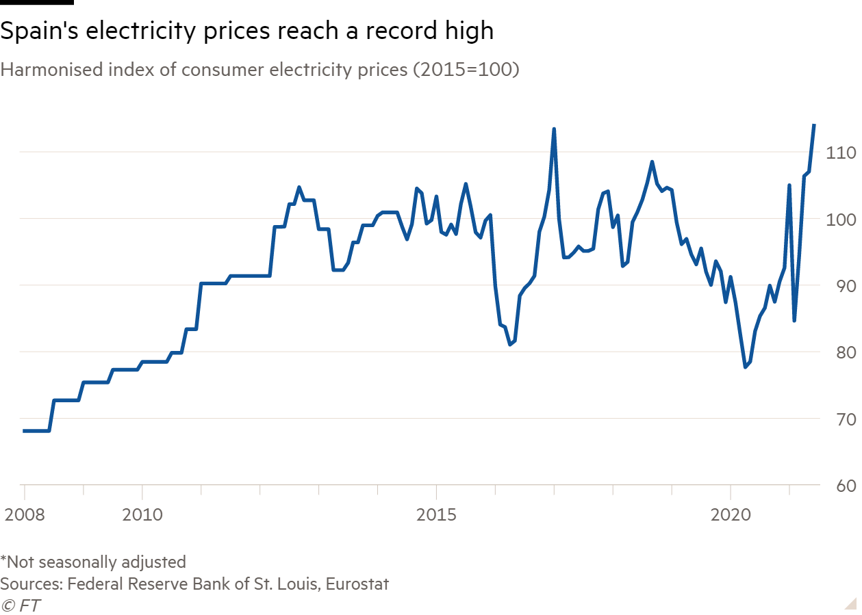 Line chart of harmonised index of consumer electricity prices (2015=100) showing Spain's electricity prices reach a record high